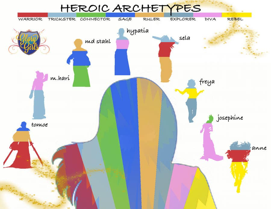 Konkurrenceindlæg #                                        4                                      for                                         Infographic of Heroic Archetypes & explanation