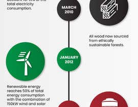 nº 18 pour Info graphic required for  Green Factory timline par ChiemiDesigns