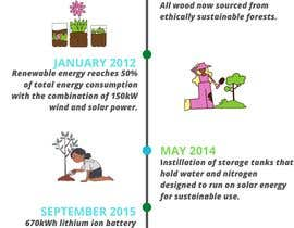 nº 24 pour Info graphic required for  Green Factory timline par marianalufer