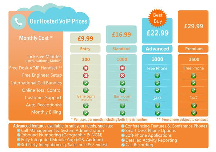 Konkurrenceindlæg #                                        21                                      for                                         Design an pricing table & infographic showing differences between 4 VoIP Phone pricing packages and available features.