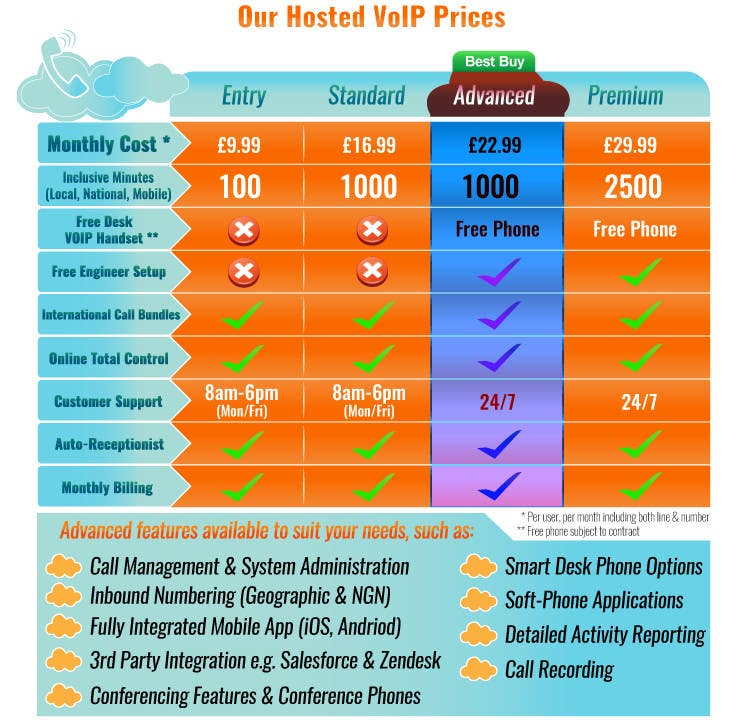 Konkurrenceindlæg #                                        7                                      for                                         Design an pricing table & infographic showing differences between 4 VoIP Phone pricing packages and available features.