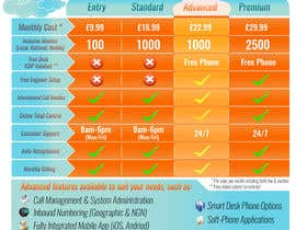 #8 for Design an pricing table & infographic showing differences between 4 VoIP Phone pricing packages and available features. by Billaire