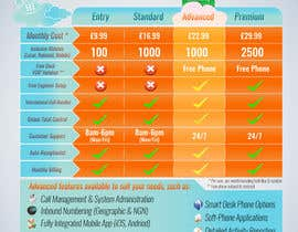 #9 cho Design an pricing table & infographic showing differences between 4 VoIP Phone pricing packages and available features. bởi Billaire
