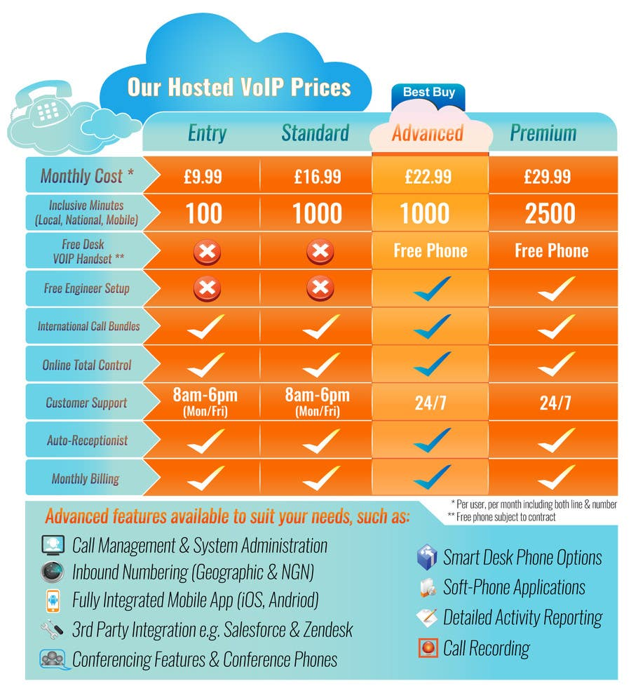 Konkurrenceindlæg #                                        23                                      for                                         Design an pricing table & infographic showing differences between 4 VoIP Phone pricing packages and available features.