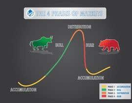 Nro 45 kilpailuun create an image for the 4 phases of markets käyttäjältä atiquzzamanpulok