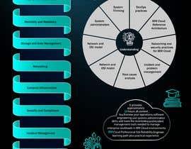 Nro 8 kilpailuun Infographic highlighting the target persona and value proposition of IBM Cloud Site Reliability Engineer Professional käyttäjältä engeman59