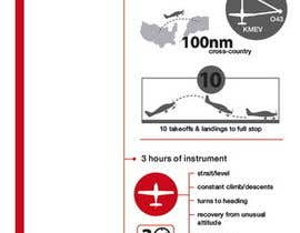 nº 8 pour Create an Infographic that Illustrates the Requirements for a Private Pilot Certificate par Stevieyuki
