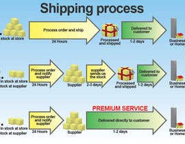 #3 para Need to illustrate our shipping process por Utnapistin