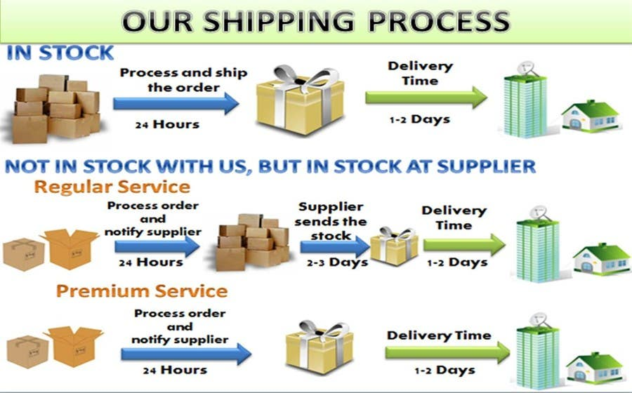 Contest Entry #5 for Need to illustrate our shipping process