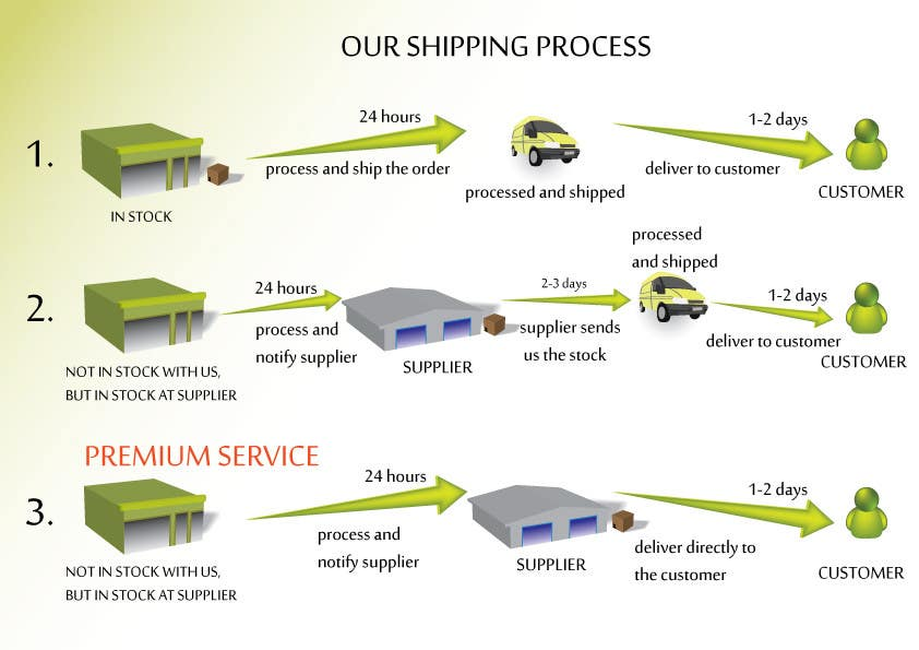 Contest Entry #19 for Need to illustrate our shipping process