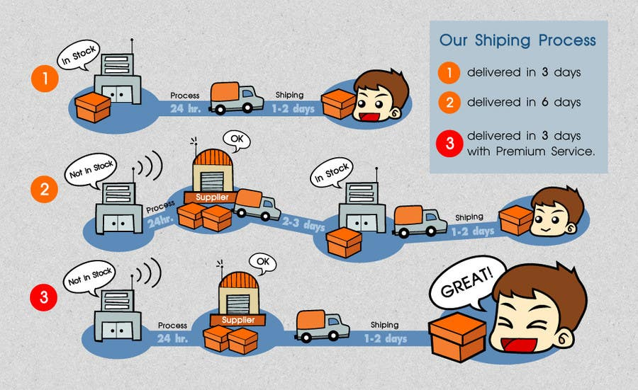 Contest Entry #22 for Need to illustrate our shipping process