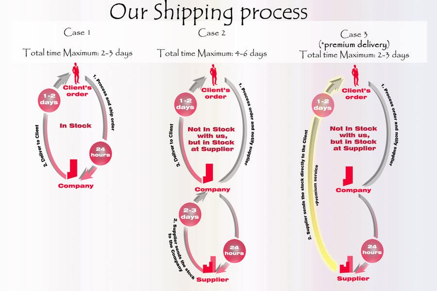 #12 for Need to illustrate our shipping process by varduhikechyan