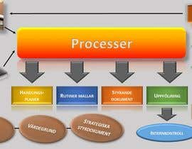 #7 for Design a processmap by nikimolnar9602