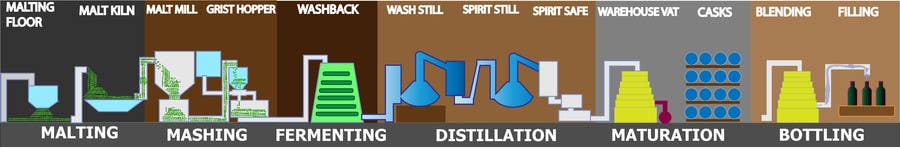 Bài tham dự cuộc thi #2 cho Create / Redesign Whisky Distilling Process Graphic