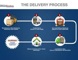 Megha03 tarafından Design a Banner for our Delivery Process için no 2