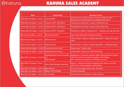 #4 untuk I need some Graphic Design for a Sales Academy oleh rajkumar3219