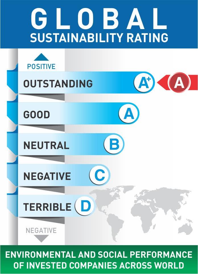 Penyertaan Peraduan #5 untuk Design a standard measure for sustainability assessment