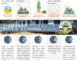 #23 for Create an infographic design for a not-for-profit organisation by boysieuchanh