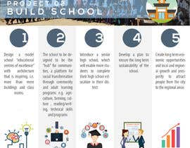 #24 for Create an infographic design for a not-for-profit organisation by boysieuchanh