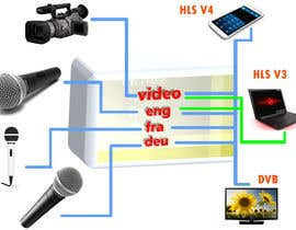#1 untuk camera -production process plan - technical oleh kuldeep024