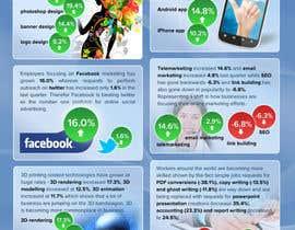 #16 untuk I need an infographic created oleh fecodi