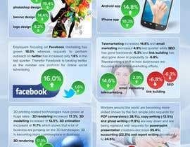 #17 untuk I need an infographic created oleh fecodi