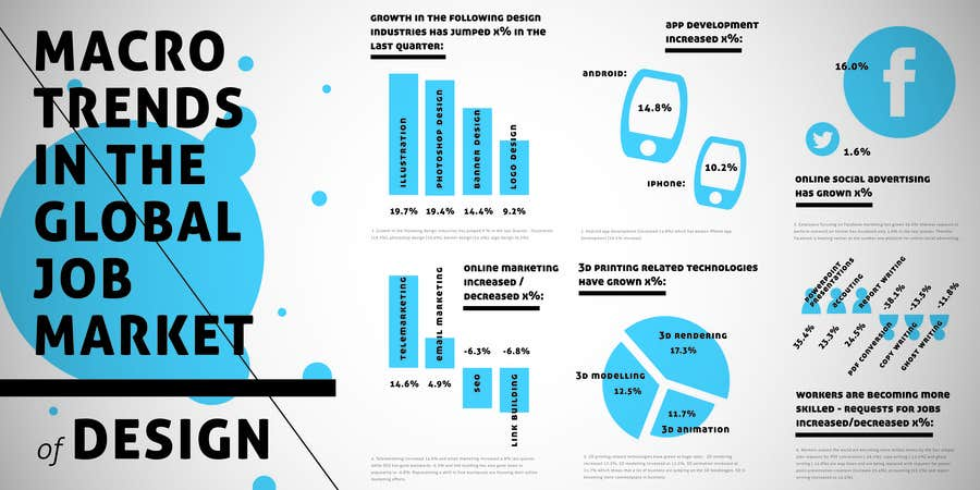 #2 for I need an infographic created by NikBirkemeyer