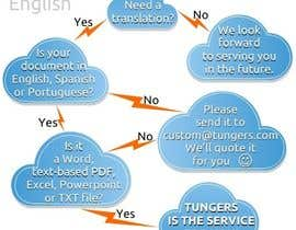 #12 for Infographic (Flowchart) for tungers.com af moro2707