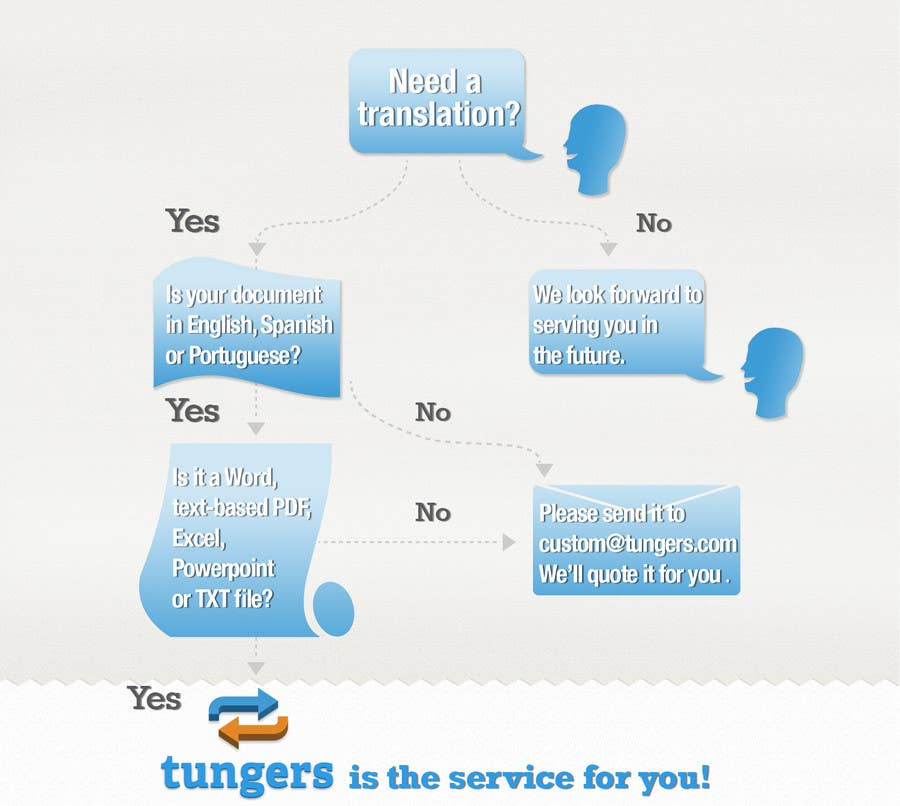 Konkurrenceindlæg #15 for Infographic (Flowchart) for tungers.com