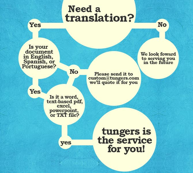 Proposition n°4 du concours Infographic (Flowchart) for tungers.com
