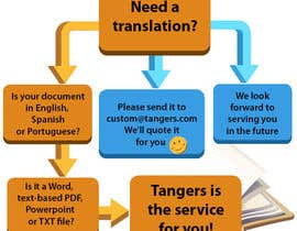 #27 for Infographic (Flowchart) for tungers.com by tmorozova69
