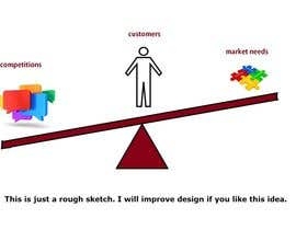 nº 4 pour Graphical representation for market needs vs competition vs customers par sandanimendis