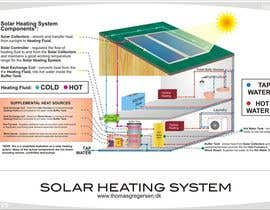 #14 cho Illustration Design of solar heating for www.thomasgregersen.dk bởi innovys