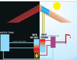 anjaliom tarafından Illustration Design of solar heating for www.thomasgregersen.dk için no 13