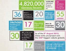 #6 for I need an infographic created by ProliSoft