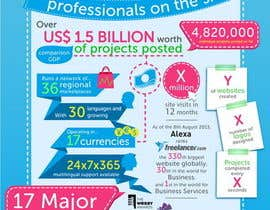 #21 for I need an infographic created by Stevieyuki