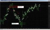 Contest Entry #11 for Preprogrammed Metatrader MT4 Expert Advisors (for Private use)