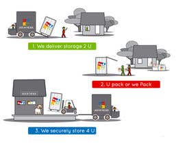 #21 for Illustrate 1 2 3 step storage process by nufo