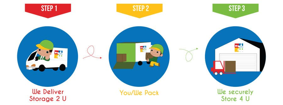Entry #5 by mmorella for Illustrate 1 2 3 step storage process