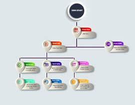 Nro 6 kilpailuun Organization chart design. käyttäjältä phamgia