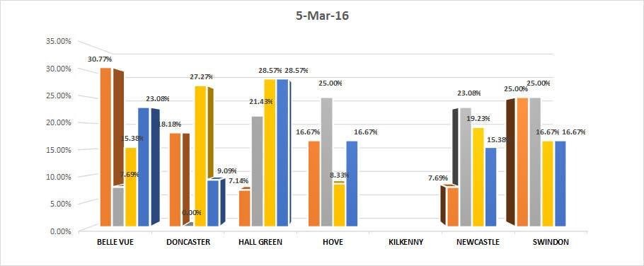 Kilpailutyö #14 kilpailussa Excel chart