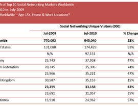 nº 16 pour Social Networking Boon Or Curse par grapaa