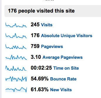 #1 for Increase visitors in my page by oregonintl