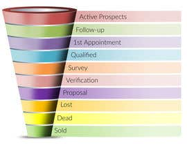 #19 for Sales Funnel Chart by sureetcynthia1