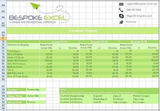 Kilpailutyö #18 kilpailussa Create a Better Looking Excel Report