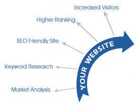 #7 para SEO my Website por hackingpirate