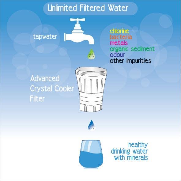 Konkurrenceindlæg #12 for Water filtration diagram