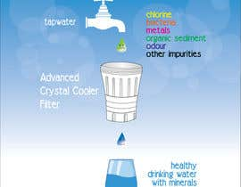#12 cho Water filtration diagram bởi TheBrainwiz
