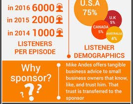 #8 for Design a Podcast Sponsor Infographic Page af luutrongtin89