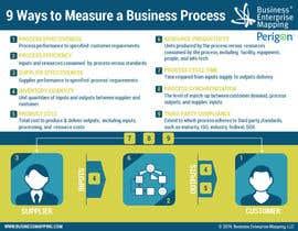 GerpLtd tarafından Infographic - Nine Ways to Measure a Business Process için no 31
